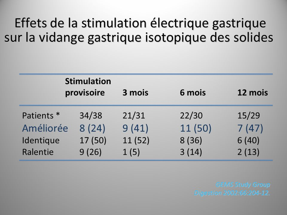 Stimulation provisoire 3 mois 6 mois 12 mois Patients *34/3821/3122/3015/29 Améliorée8 (24)9 (41)11 (50)7 (47) Identique17 (50)11 (52)8 (36)6 (40) Ral