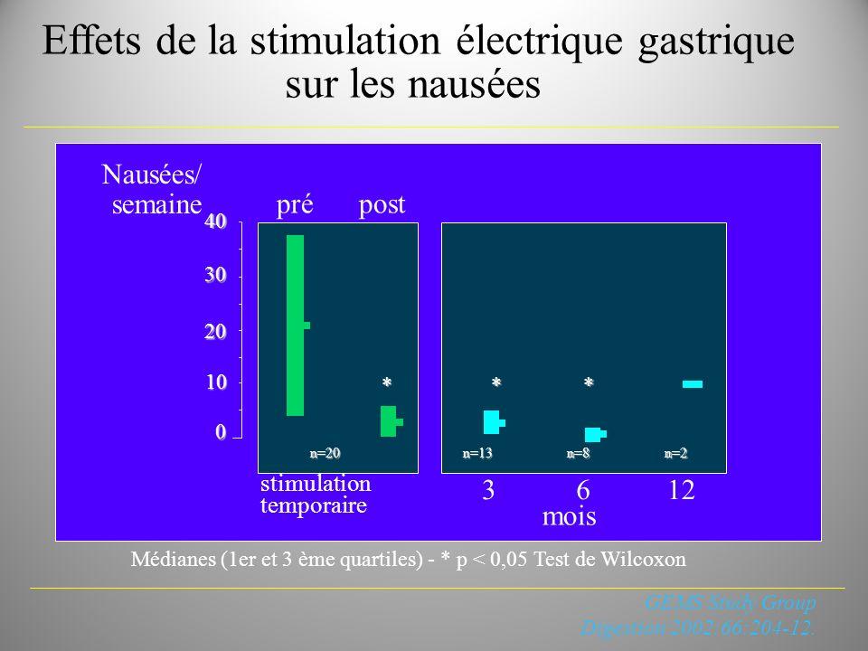 Effets de la stimulation électrique gastrique sur les nausées Médianes (1er et 3 ème quartiles) - * p < 0,05 Test de Wilcoxon Nausées/ semaine stimula