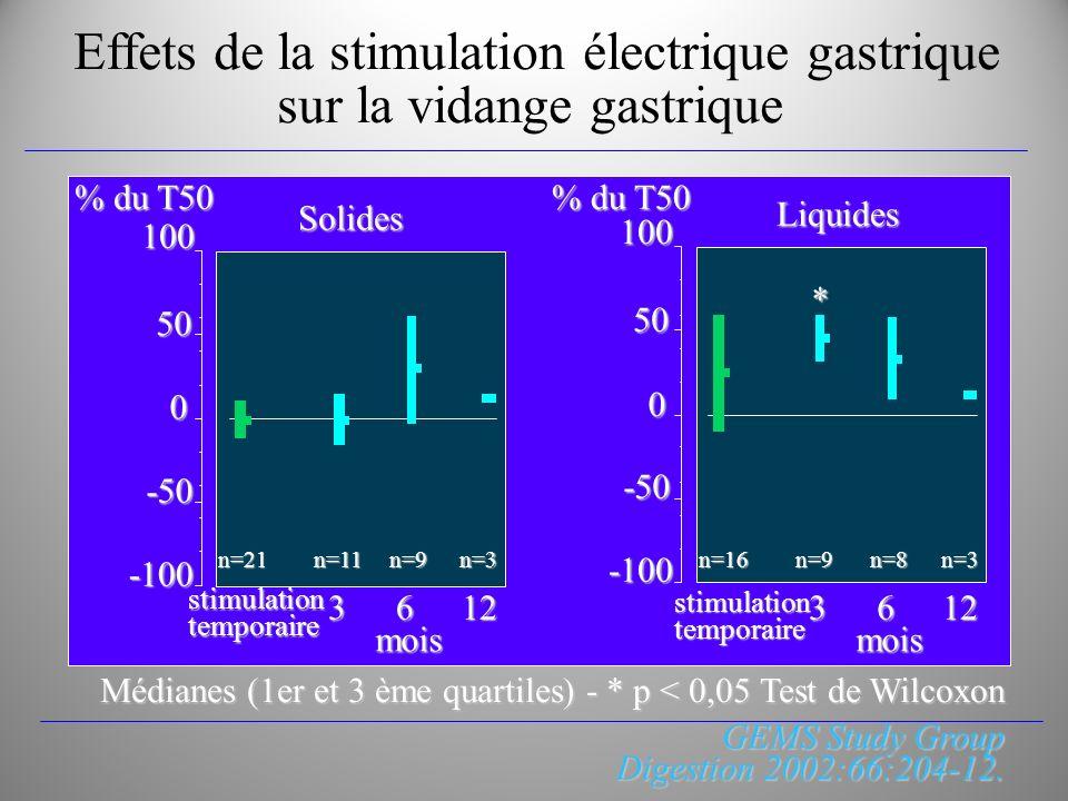 Effets de la stimulation électrique gastrique sur la vidange gastrique 100 -100 0 50 -50 % du T50 100 -100 0 50 -50 Solides Liquides3612 mois mois sti