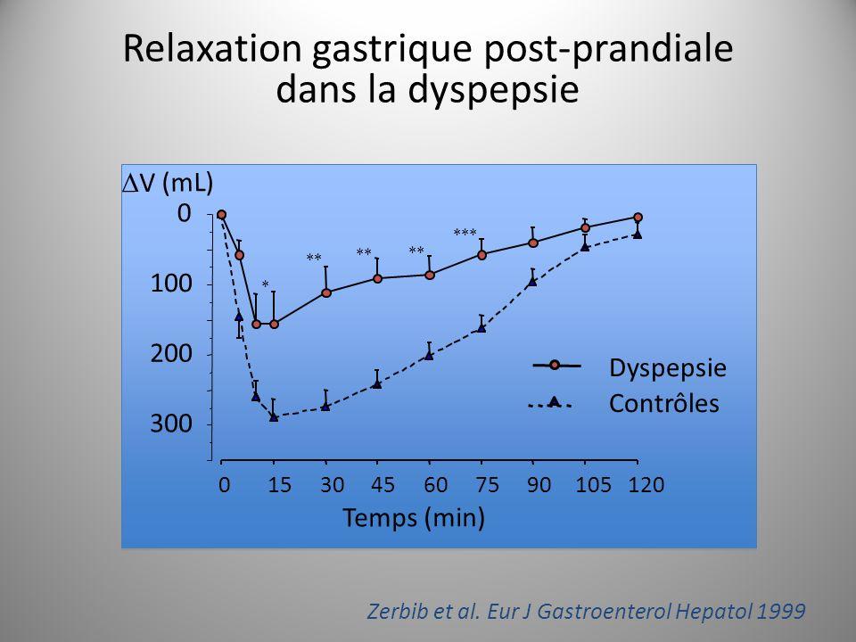 Erythromycine : activité motrice gastro-duodénale.