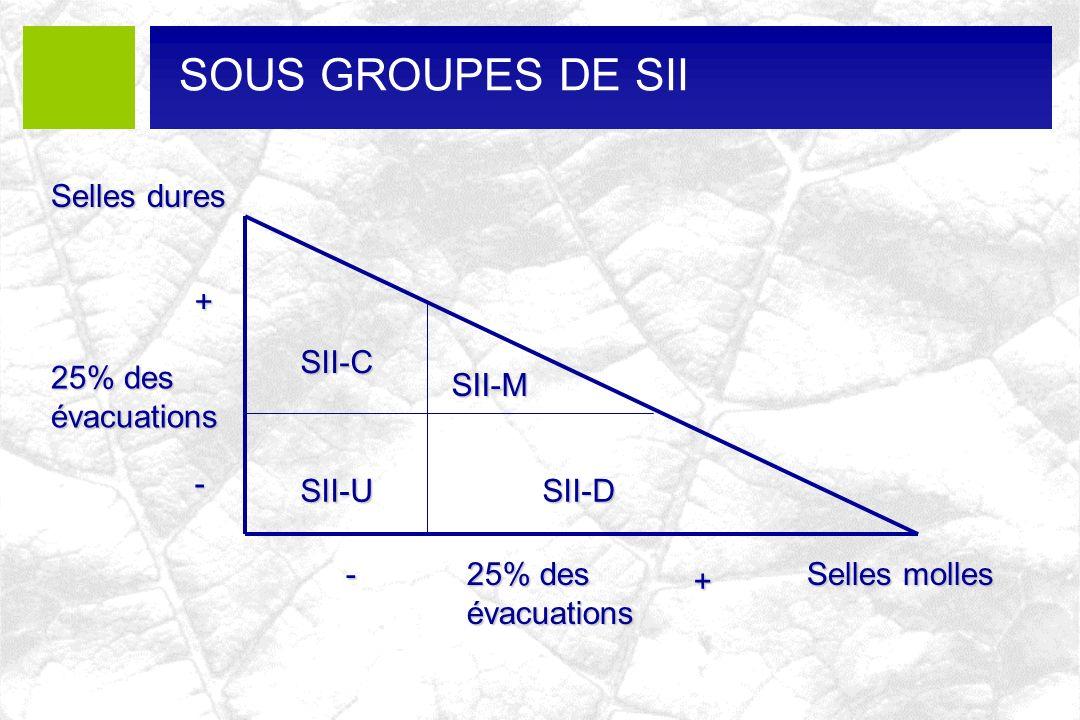 25% des évacuations Selles dures Selles molles SII-U SII-M SII-D SII-C 25% des évacuations + + - -