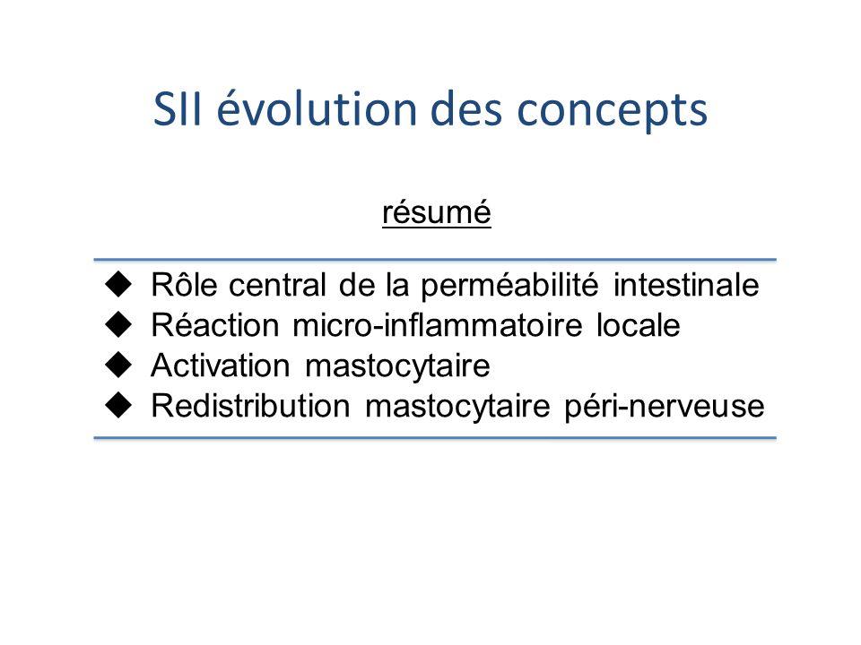 SII évolution des concepts Rôle central de la perméabilité intestinale Réaction micro-inflammatoire locale Activation mastocytaire Redistribution mast