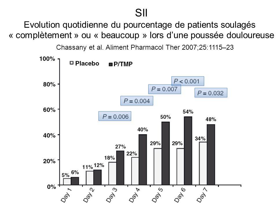 SII Evolution quotidienne du pourcentage de patients soulagés « complètement » ou « beaucoup » lors dune poussée douloureuse Chassany et al. Aliment P