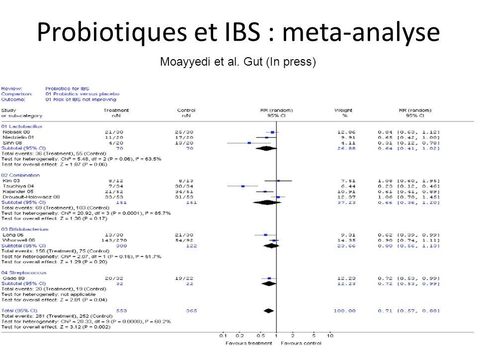 Probiotiques et IBS : meta-analyse Moayyedi et al. Gut (In press)