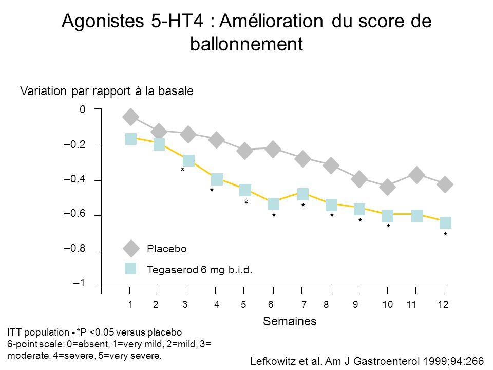 Agonistes 5-HT4 : Amélioration du score de ballonnement ITT population - *P <0.05 versus placebo 6-point scale: 0=absent, 1=very mild, 2=mild, 3= mode