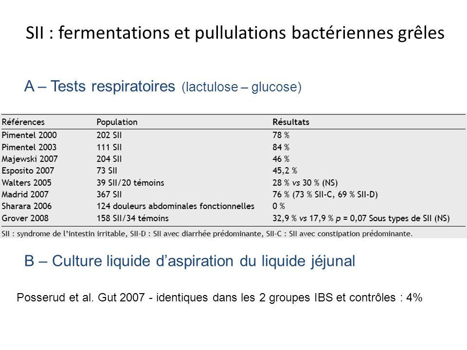 SII : fermentations et pullulations bactériennes grêles A – Tests respiratoires (lactulose – glucose) B – Culture liquide daspiration du liquide jéjun