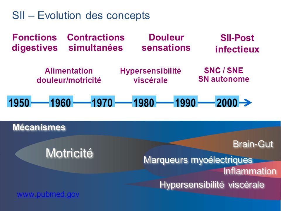 Fonctions digestives Motricité SII – Evolution des concepts Alimentation douleur/motricité Marqueurs myoélectriques Brain-Gut Hypersensibilité viscéra