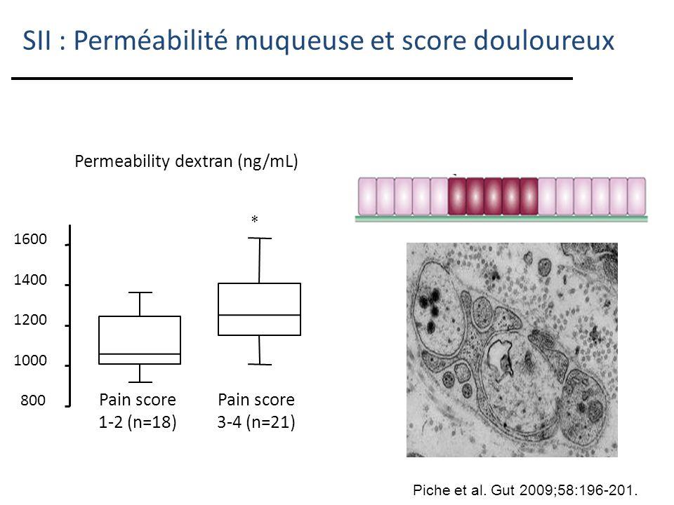 SII : Perméabilité muqueuse et score douloureux 800 1000 1200 1400 1600 Pain score 1-2 (n=18) Pain score 3-4 (n=21) * Permeability dextran (ng/mL) Pic