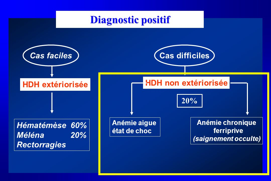 Hématémèse 60% Méléna 20% Rectorragies Cas facilesCas difficiles HDH extériorisée HDH non extériorisée Anémie aigue état de choc Anémie chronique ferr