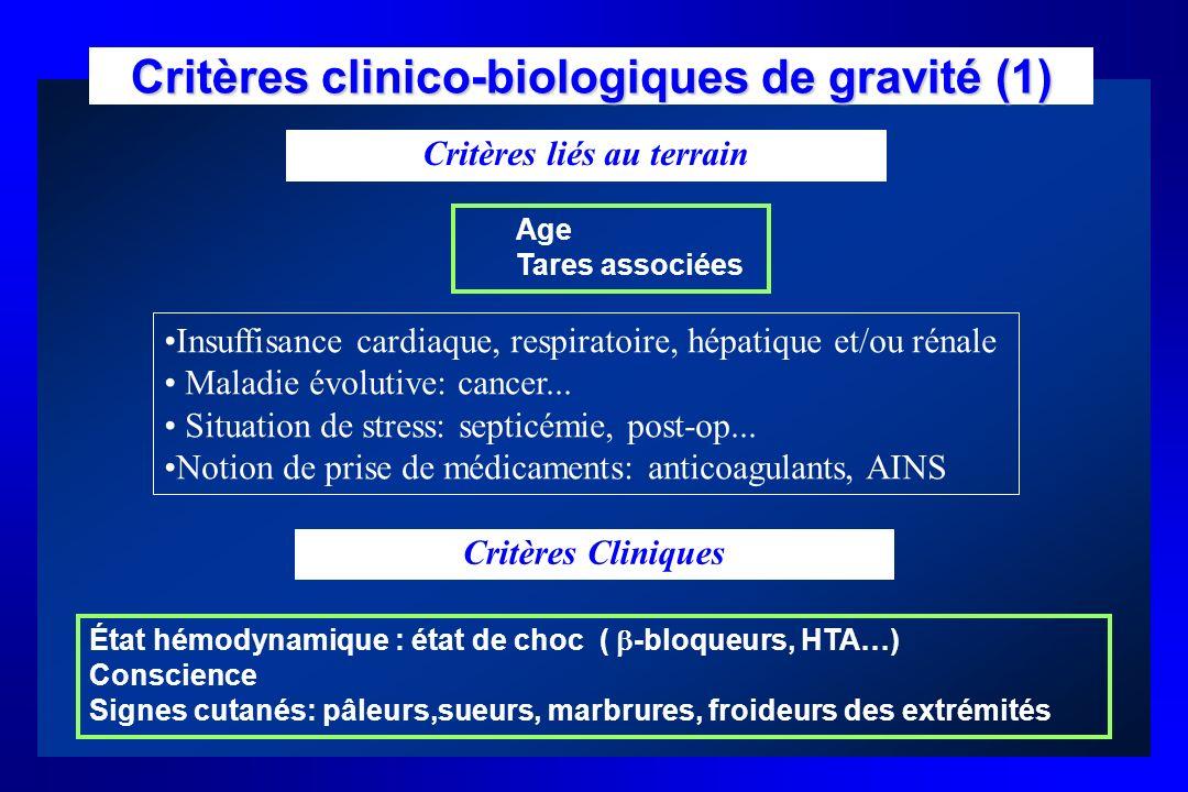 Critères clinico-biologiques de gravité (1) Critères liés au terrain Age Tares associées Insuffisance cardiaque, respiratoire, hépatique et/ou rénale