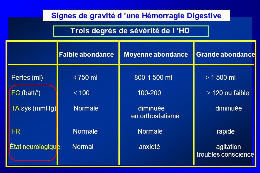 Trois degrés de sévérité de l HD Faible abondance Moyenne abondance Grande abondance Pertes (ml) 1 500 ml FC (batt/) 120 ou faible TA sys (mmHg) Norma