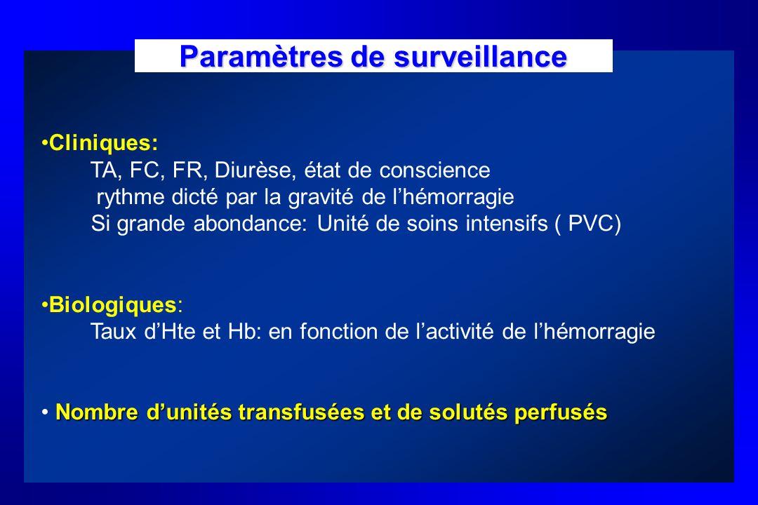 Paramètres de surveillance Cliniques: TA, FC, FR, Diurèse, état de conscience rythme dicté par la gravité de lhémorragie Si grande abondance: Unité de