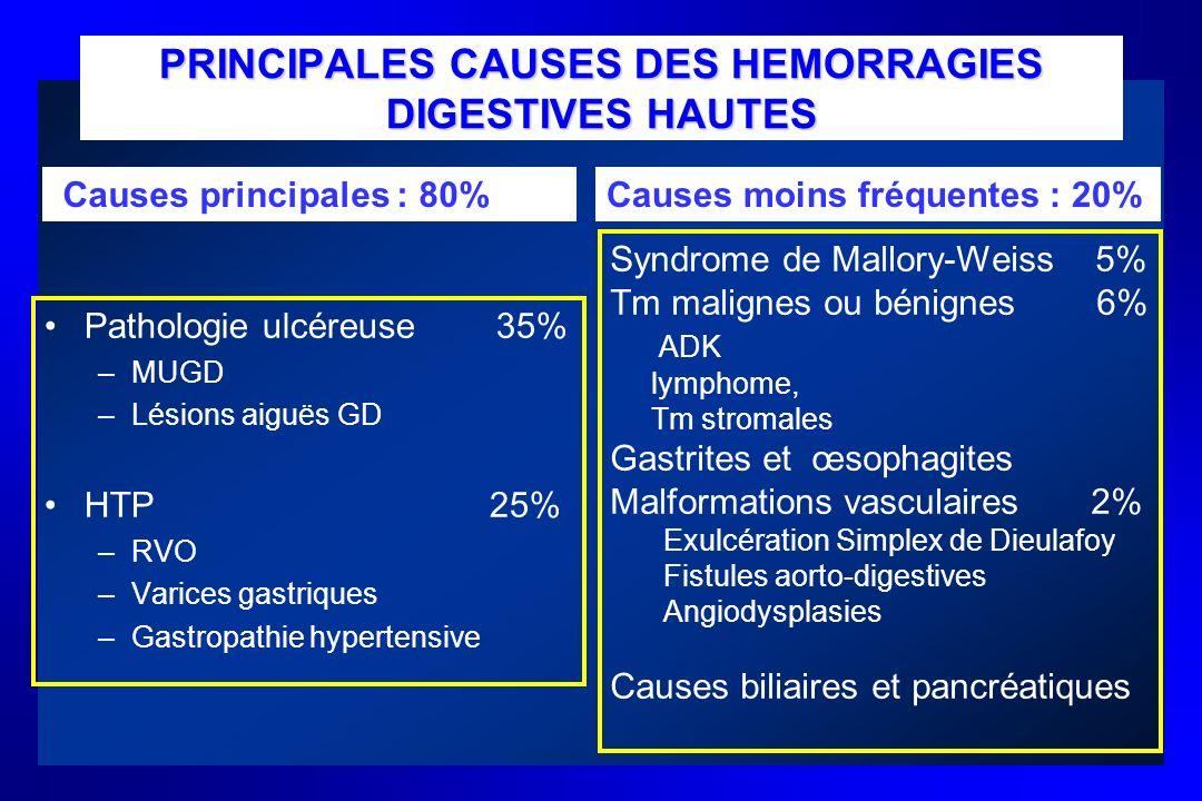 Pathologie ulcéreuse 35% –MUGD –Lésions aiguës GD HTP 25% –RVO –Varices gastriques –Gastropathie hypertensive PRINCIPALES CAUSES DES HEMORRAGIES DIGES