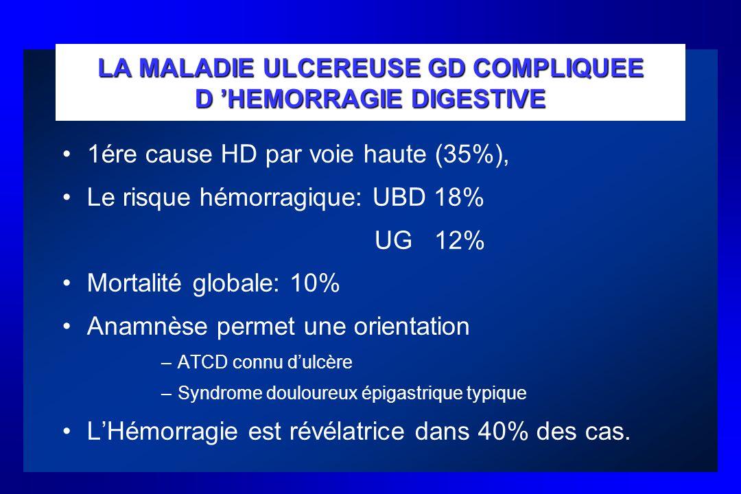 LA MALADIE ULCEREUSE GD COMPLIQUEE D HEMORRAGIE DIGESTIVE 1ére cause HD par voie haute (35%), Le risque hémorragique: UBD 18% UG 12% Mortalité globale