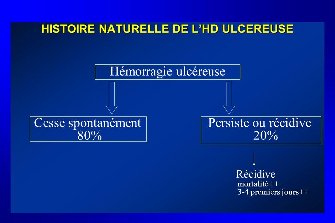 HISTOIRE NATURELLE DE LHD ULCEREUSE Hémorragie ulcéreuse Cesse spontanément Persiste ou récidive 80% 20% Récidive mortalité ++ 3-4 premiers jours++