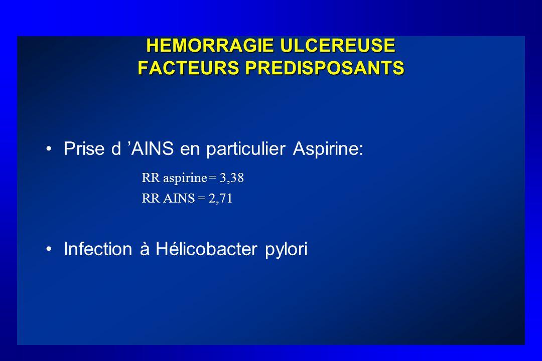 HEMORRAGIE ULCEREUSE FACTEURS PREDISPOSANTS Prise d AINS en particulier Aspirine: RR aspirine = 3,38 RR AINS = 2,71 Infection à Hélicobacter pylori