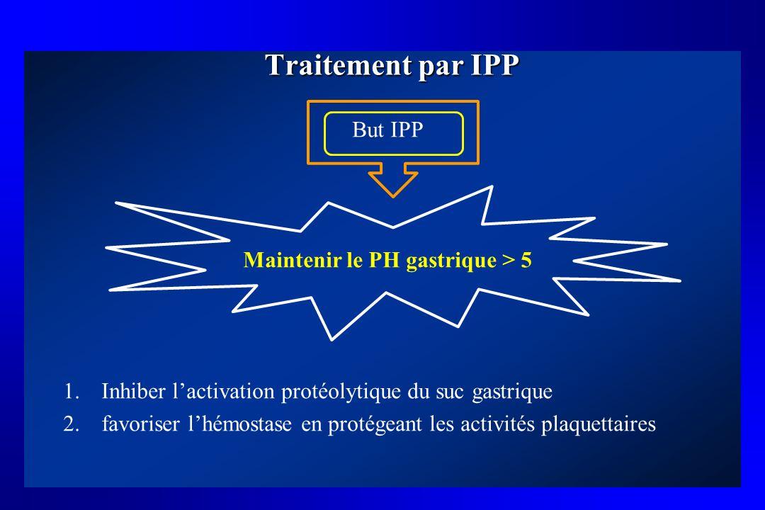 Traitement par IPP But IPP Maintenir le PH gastrique > 5 1.Inhiber lactivation protéolytique du suc gastrique 2.favoriser lhémostase en protégeant les