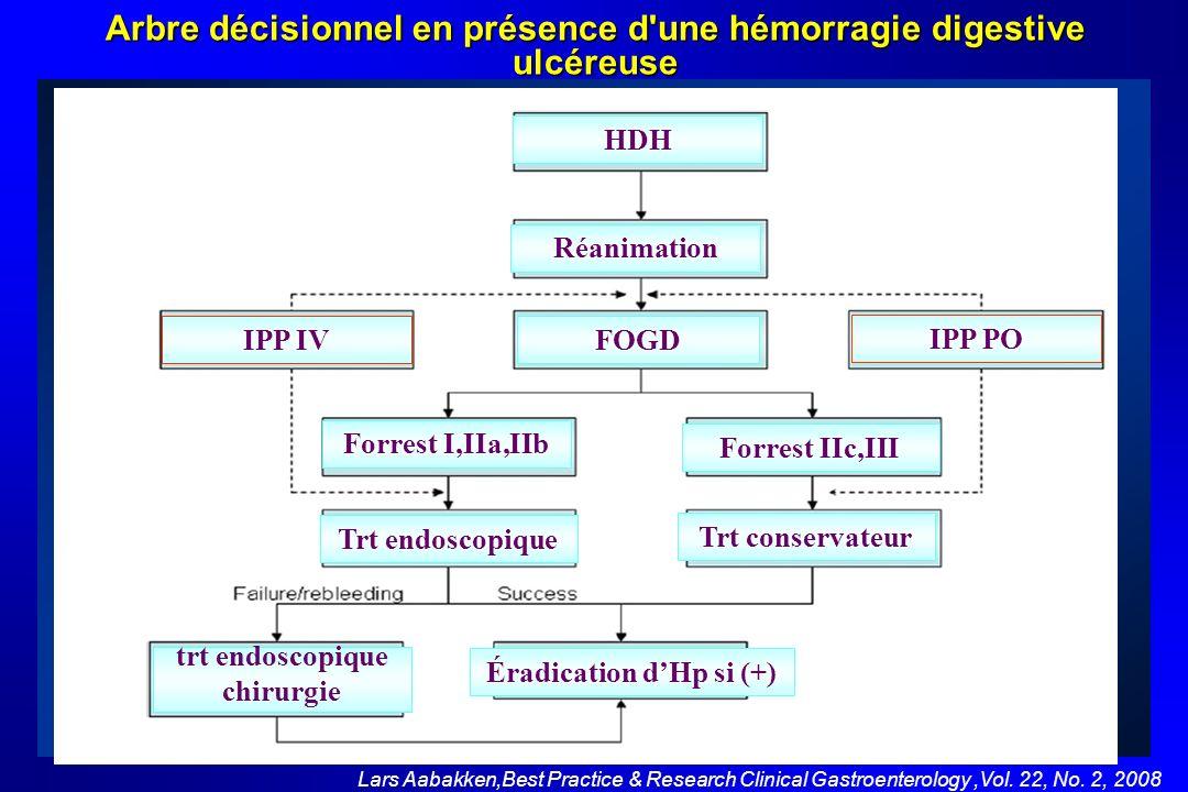 Lars Aabakken,Best Practice & Research Clinical Gastroenterology,Vol. 22, No. 2, 2008 HDH Réanimation FOGD Forrest IIc,III Forrest I,IIa,IIb Trt conse