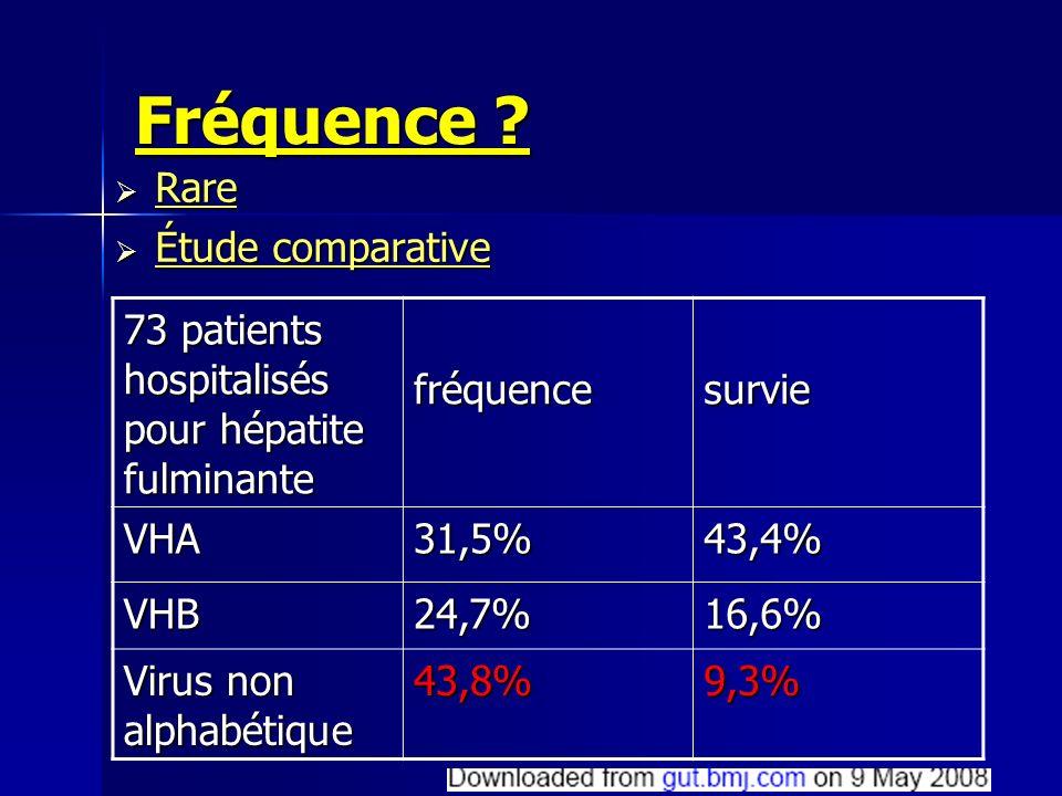 Fréquence ? Rare Rare Étude comparative Étude comparative 73 patients hospitalisés pour hépatite fulminante fréquencesurvie VHA31,5%43,4% VHB24,7%16,6