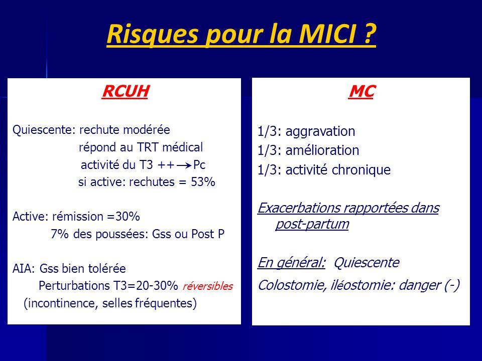 RCUH Quiescente: rechute modérée répond au TRT médical activité du T3 ++ Pc si active: rechutes = 53% Active: rémission =30% 7% des poussées: Gss ou Post P AIA: Gss bien tolérée Perturbations T3=20-30% réversibles (incontinence, selles fréquentes) MC 1/3: aggravation 1/3: amélioration 1/3: activité chronique Exacerbations rapportées dans post-partum En général: Quiescente Colostomie, il é ostomie: danger (-) Risques pour la MICI ?