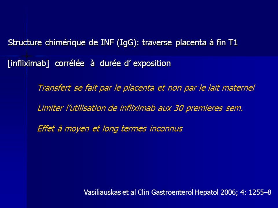 Structure chimérique de INF (IgG): traverse placenta à fin T1 Structure chimérique de INF (IgG): traverse placenta à fin T1 [infliximab] corrélée à durée d exposition [infliximab] corrélée à durée d exposition Transfert se fait par le placenta et non par le lait maternel Limiter lutilisation de infliximab aux 30 premieres sem.