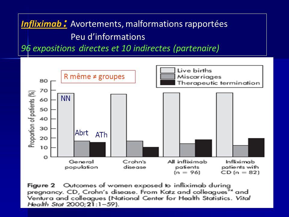 Infliximab : Avortements, malformations rapportées Peu dinformations 96 expositions directes et 10 indirectes (partenaire) R même groupes NN Abrt ATh
