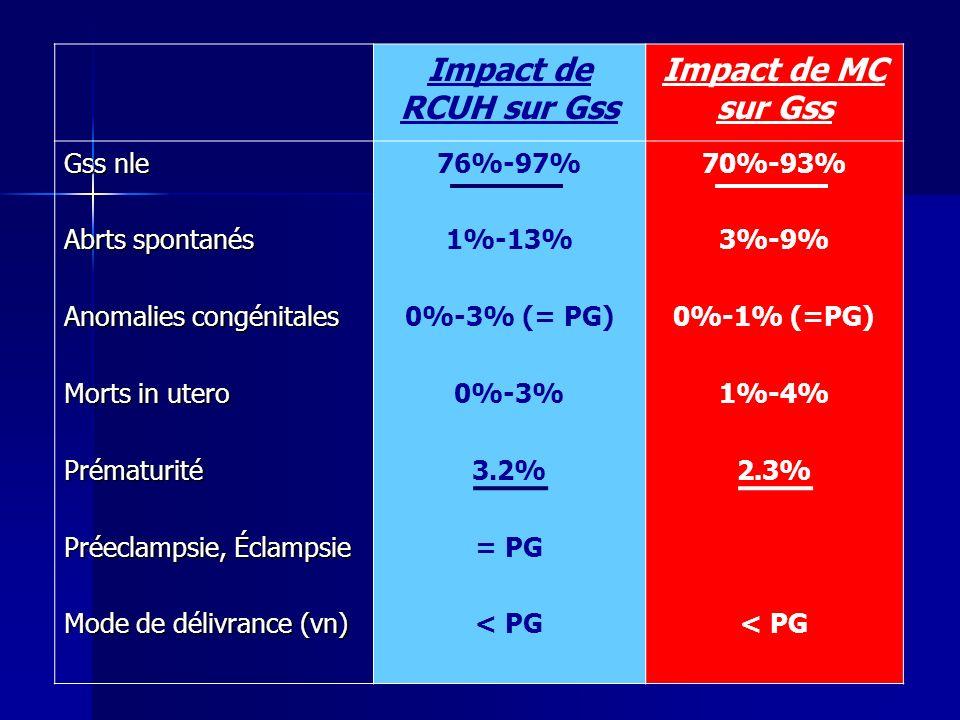Impact de RCUH sur Gss Impact de MC sur Gss Gss nle Abrts spontanés Anomalies congénitales Morts in utero Prématurité Préeclampsie, Éclampsie Mode de délivrance (vn) 76%-97% 1%-13% 0%-3% (= PG) 0%-3% 3.2% = PG < PG 70%-93% 3%-9% 0%-1% (=PG) 1%-4% 2.3% < PG