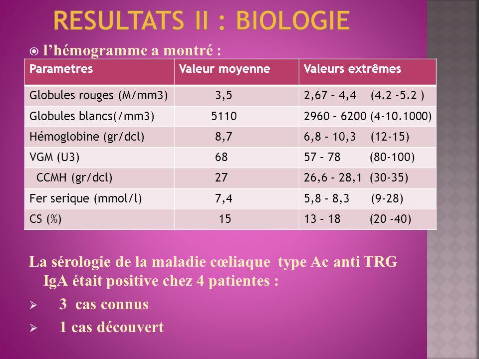 lhémogramme a montré : La sérologie de la maladie cœliaque type Ac anti TRG IgA était positive chez 4 patientes : 3 cas connus 1 cas découvert Paramet