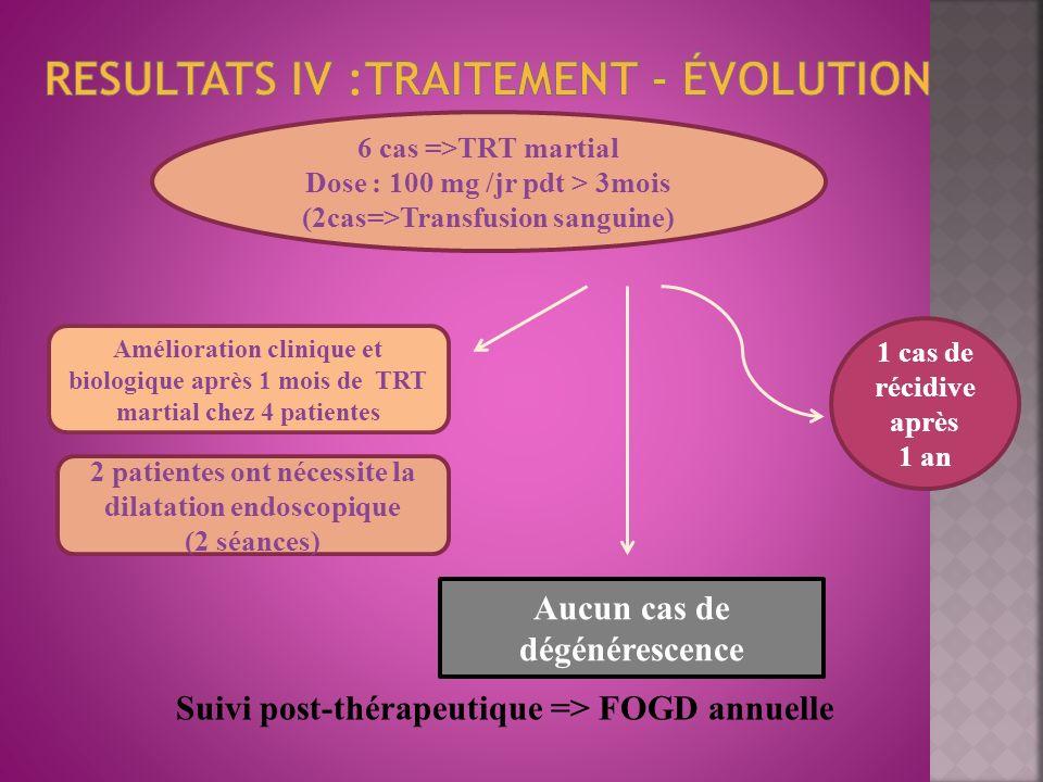 Suivi post-thérapeutique => FOGD annuelle 6 cas =>TRT martial Dose : 100 mg /jr pdt > 3mois (2cas=>Transfusion sanguine) 2 patientes ont nécessite la