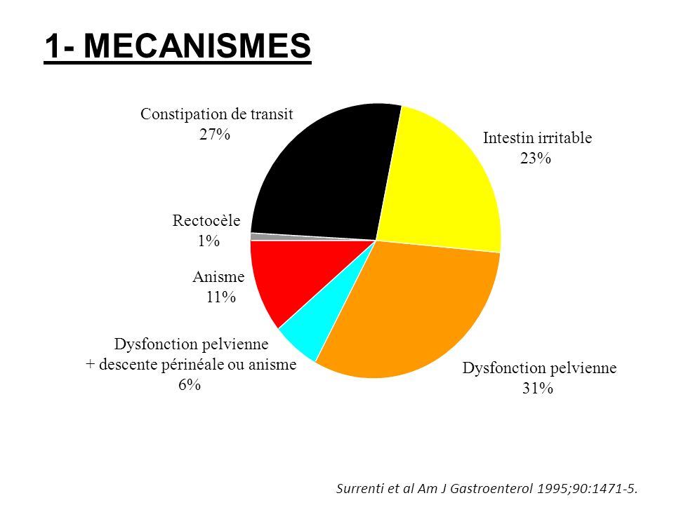 Rectocèle 1% Anisme 11% Dysfonction pelvienne + descente périnéale ou anisme 6% Dysfonction pelvienne 31% Intestin irritable 23% Constipation de trans