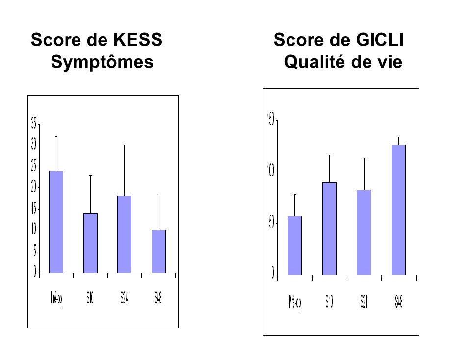 Score de KESS Symptômes Score de GICLI Qualité de vie