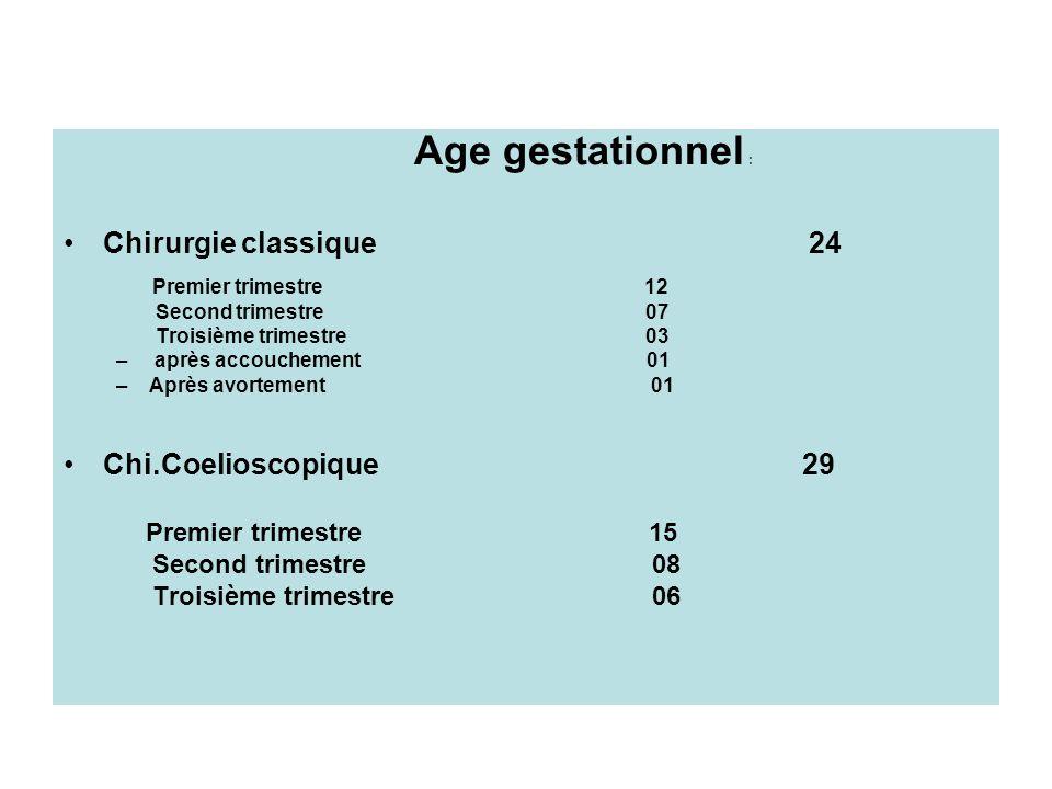 Age gestationnel : Chirurgie classique 24 Premier trimestre 12 Second trimestre 07 Troisième trimestre 03 – après accouchement 01 –Après avortement 01