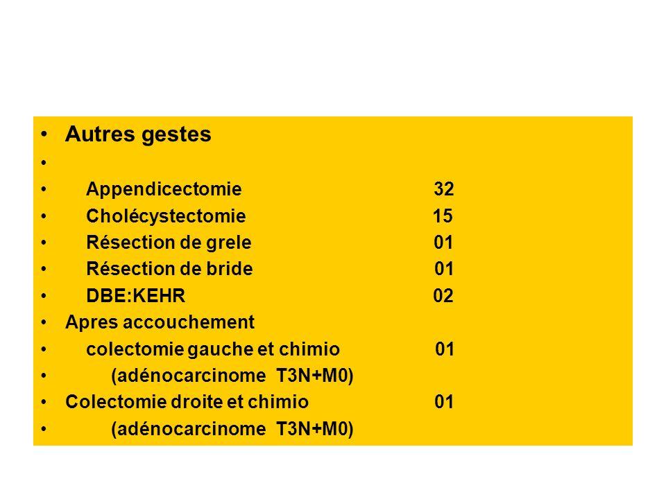 Autres gestes Appendicectomie 32 Cholécystectomie 15 Résection de grele 01 Résection de bride 01 DBE:KEHR 02 Apres accouchement colectomie gauche et c