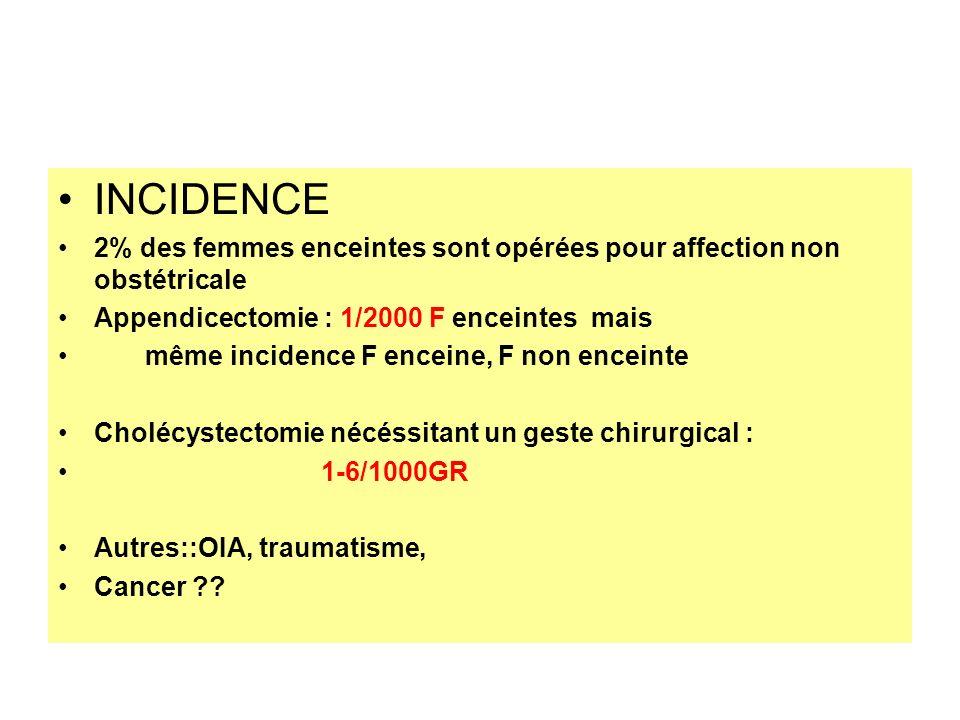 INCIDENCE 2% des femmes enceintes sont opérées pour affection non obstétricale Appendicectomie : 1/2000 F enceintes mais même incidence F enceine, F n