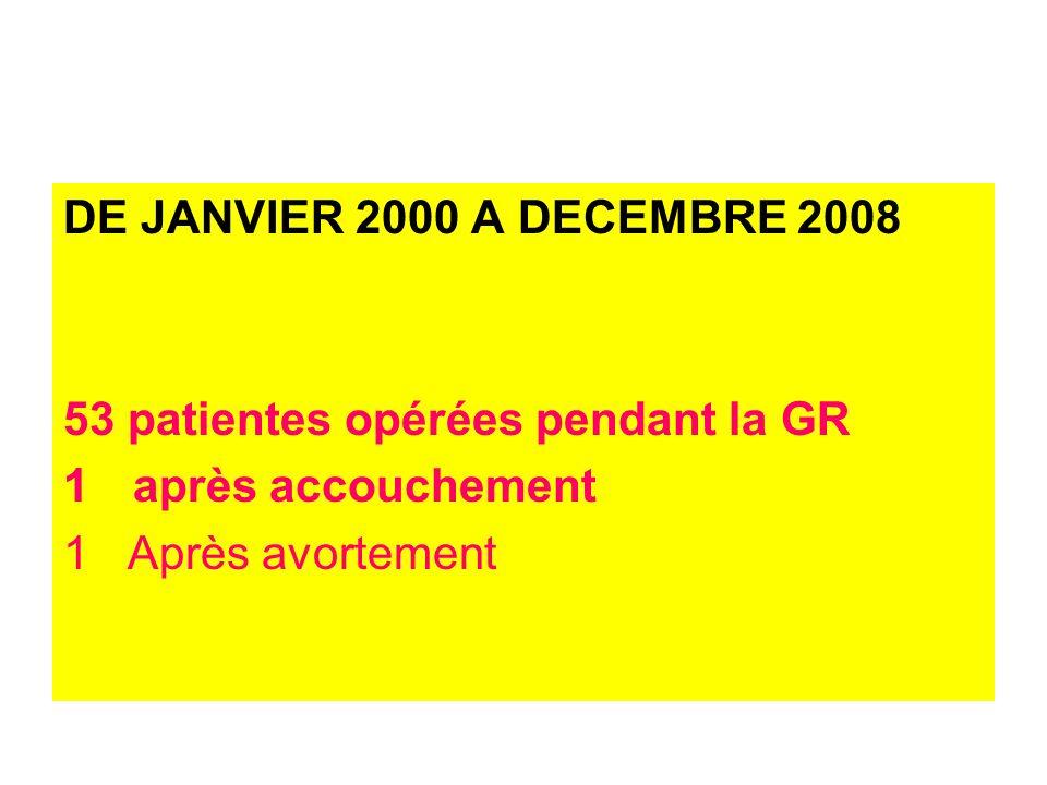 DE JANVIER 2000 A DECEMBRE 2008 53 patientes opérées pendant la GR 1après accouchement 1 Après avortement