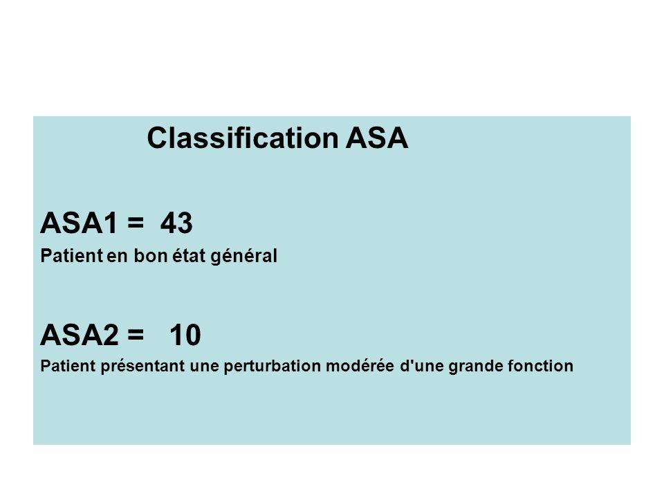 Classification ASA ASA1 = 43 Patient en bon état général ASA2 = 10 Patient présentant une perturbation modérée d'une grande fonction