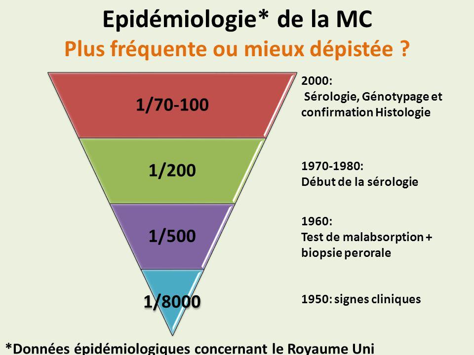 Diagnostique de la MC Une approche multidisciplinaire Clinique Sérologie Génétique Histologie Gold Standard Sd Malabsorption, Diarrhées, RSP, Ostéoporose, Asthénie, Arthralgie,… Anti Transglutaminase, Anti Endomysium, Anti-Gliadine, [IgA] g/l,… HLA DQ2 / DQ8, HLA DR3, DR7,… Hyperplasie de cryptes, Atrophie villositaire Infiltration LT + Pc, Lymphocytose LIE