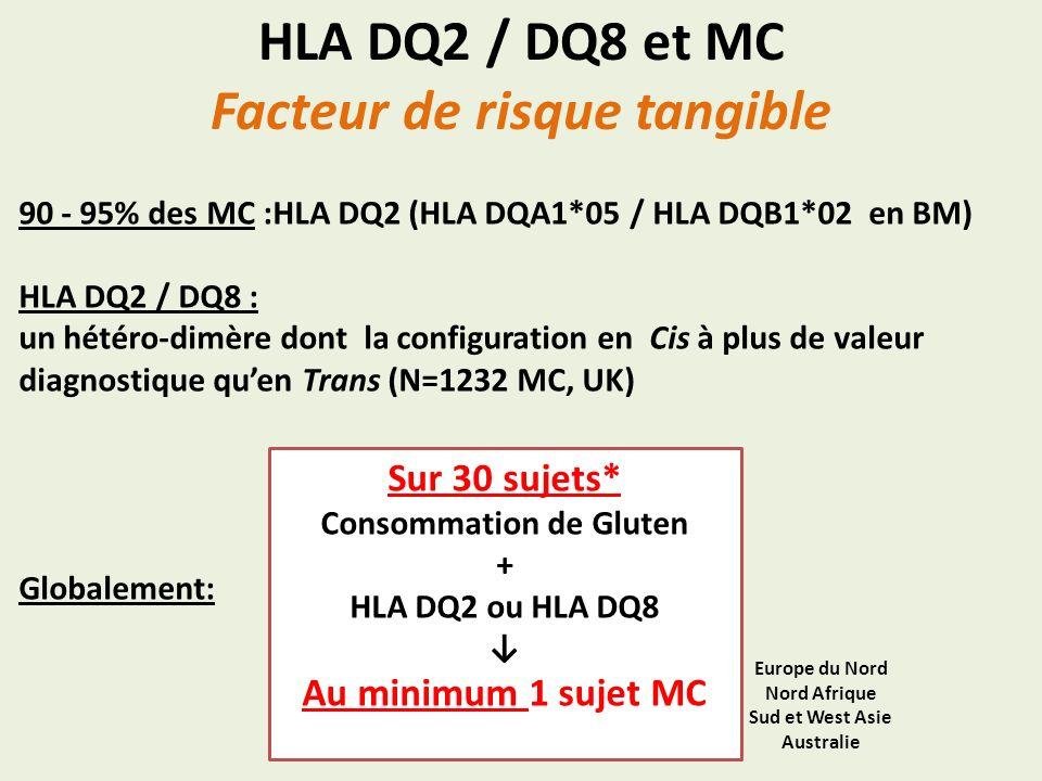 HLA DQ2 / DQ8 et MC Facteur de risque tangible 90 - 95% des MC :HLA DQ2 (HLA DQA1*05 / HLA DQB1*02 en BM) HLA DQ2 / DQ8 : un hétéro-dimère dont la con