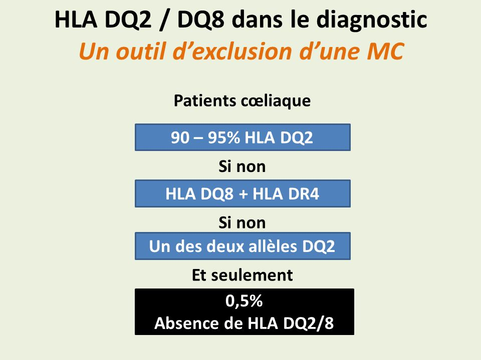 HLA DQ2 / DQ8 dans le diagnostic Un outil dexclusion dune MC 90 – 95% HLA DQ2 Patients cœliaque HLA DQ8 + HLA DR4 Si non Un des deux allèles DQ2 Si no