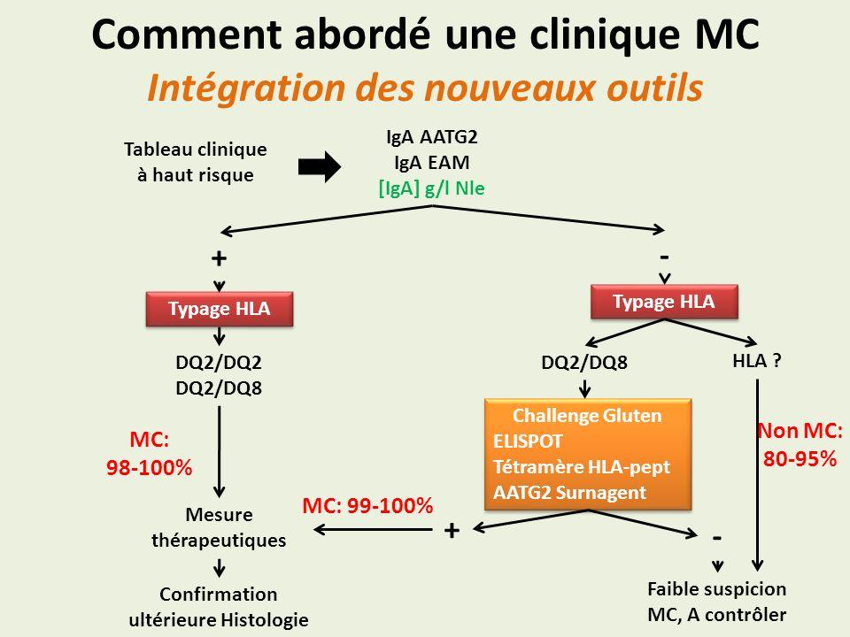 Comment abordé une clinique MC Intégration des nouveaux outils Tableau clinique à haut risque IgA AATG2 IgA EAM [IgA] g/l Nle Typage HLA DQ2/DQ2 DQ2/D
