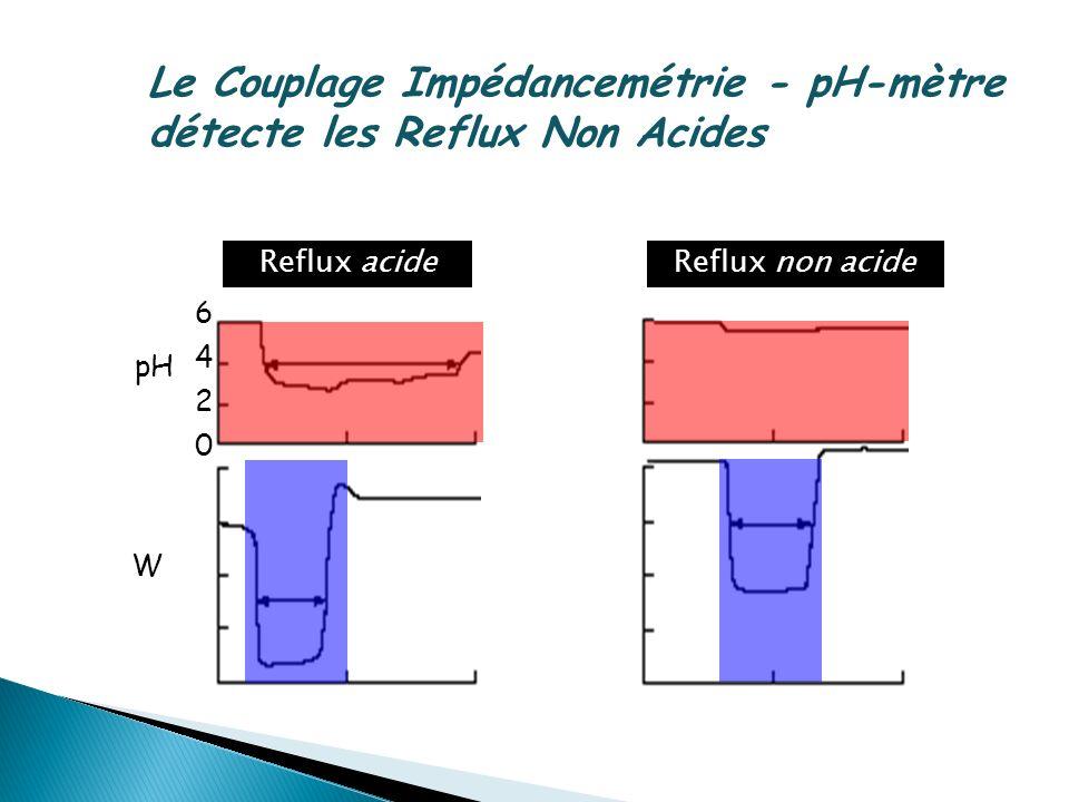 pH W 0 2 4 6 Reflux acideReflux non acide Le Couplage Impédancemétrie - pH-mètre détecte les Reflux Non Acides