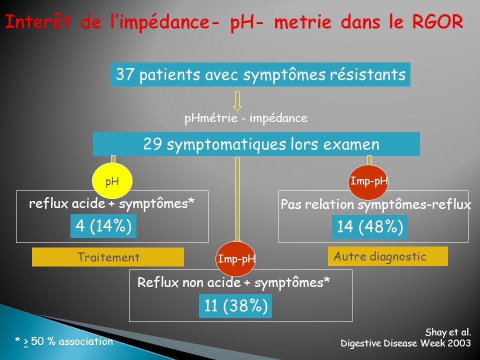 pHmétrie - impédance 37 patients avec symptômes résistants 29 symptomatiques lors examen Autre diagnostic Pas relation symptômes-reflux 14 (48%) Imp-p