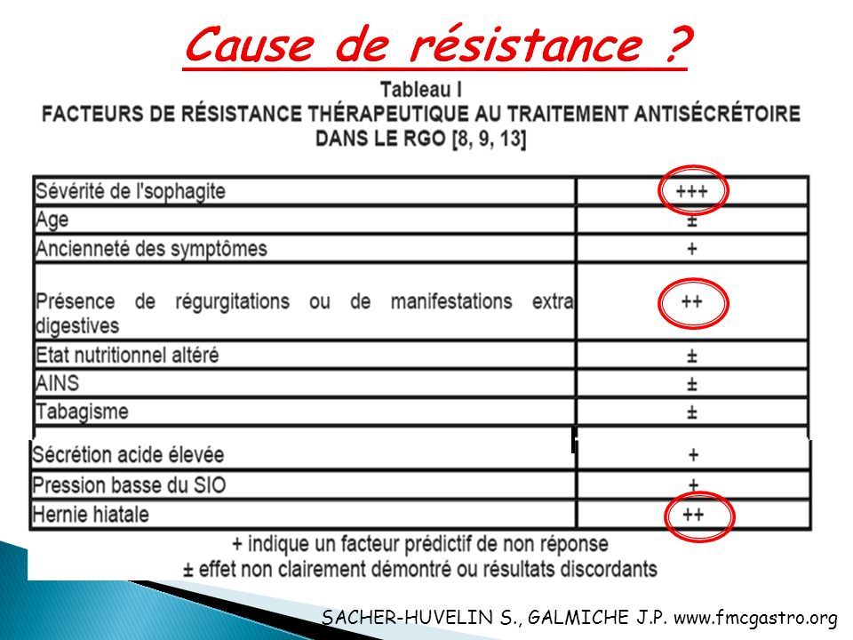 Reflux acide nocturne - physiologique - 60 à 80% en cas de RGO sous double dose dIPP.