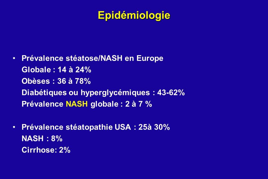 Epidémiologie Prévalence stéatose/NASH en Europe Globale : 14 à 24% Obèses : 36 à 78% Diabétiques ou hyperglycémiques : 43-62% Prévalence NASH globale