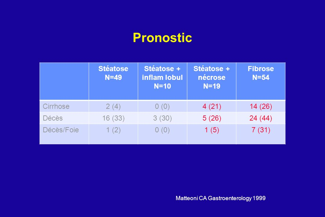 Pronostic Stéatose N=49 Stéatose + inflam lobul N=10 Stéatose + nécrose N=19 Fibrose N=54 Cirrhose2 (4)0 (0)4 (21)14 (26) Décès16 (33)3 (30)5 (26)24 (