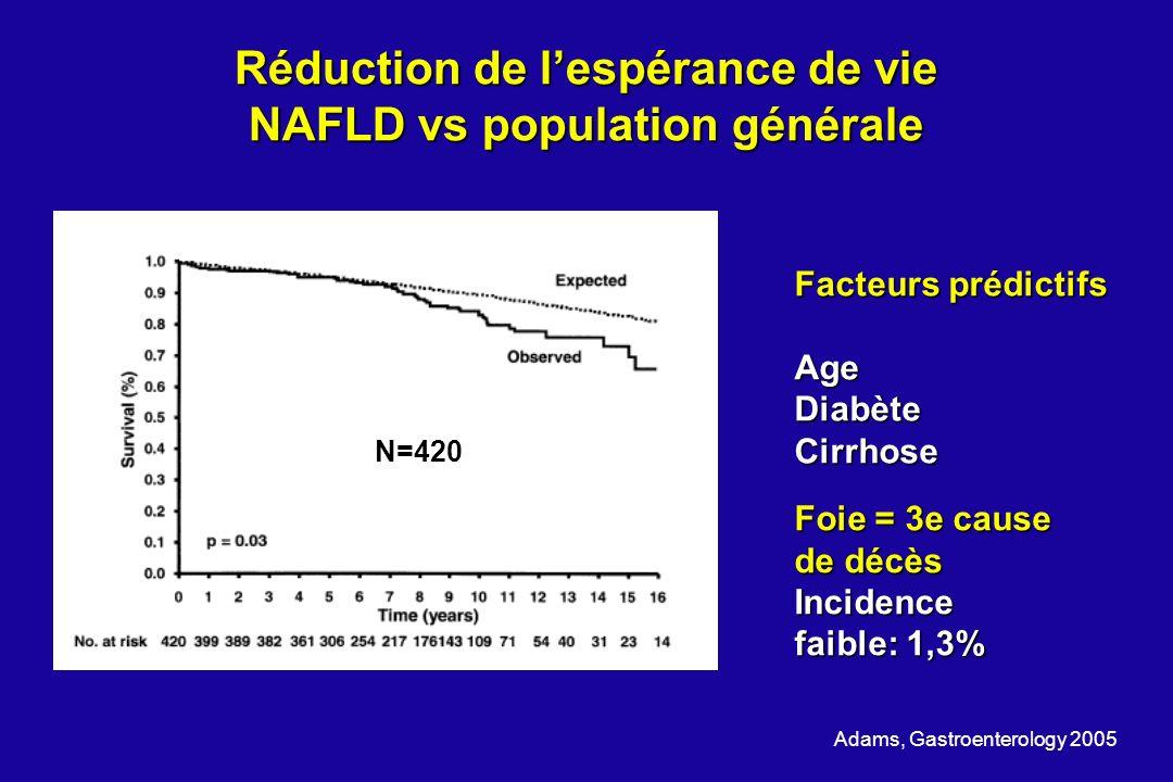 Réduction de lespérance de vie NAFLD vs population générale Adams, Gastroenterology 2005 Facteurs prédictifs Age Diabète Cirrhose Foie = 3e cause de d