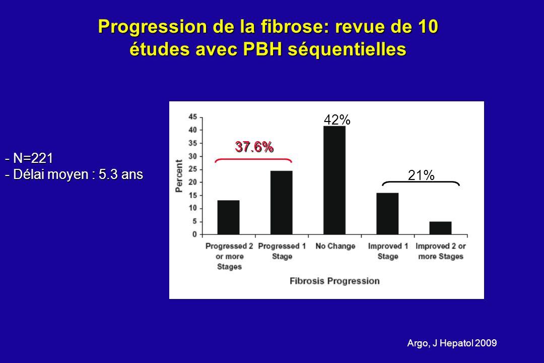 Progression de la fibrose: revue de 10 études avec PBH séquentielles Argo, J Hepatol 2009 - N=221 - Délai moyen : 5.3 ans 37.6% 21% 42%