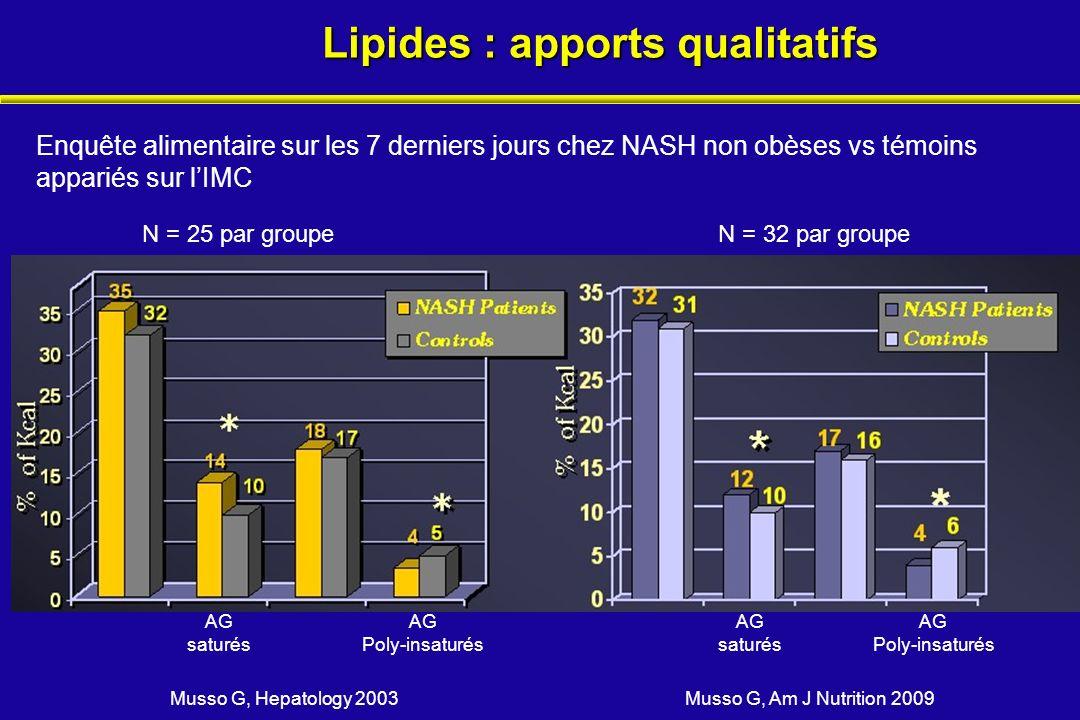 Lipides : apports qualitatifs Musso G, Hepatology 2003 Musso G, Am J Nutrition 2009 AG saturés AG Poly-insaturés AG saturés AG Poly-insaturés Enquête