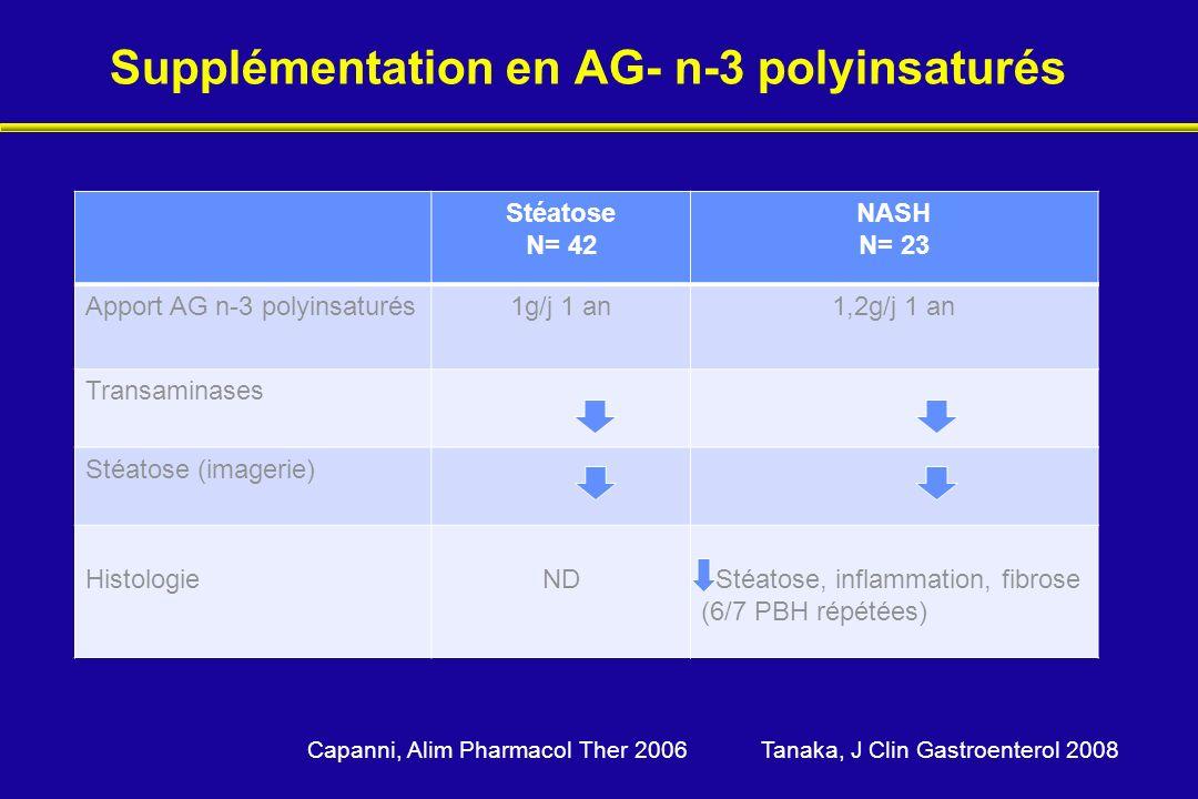 Supplémentation en AG- n-3 polyinsaturés Stéatose N= 42 NASH N= 23 Apport AG n-3 polyinsaturés1g/j 1 an1,2g/j 1 an Transaminases Stéatose (imagerie) H