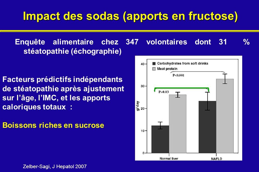 Impact des sodas (apports en fructose) Enquête alimentaire chez 347 volontaires dont 31 % stéatopathie (échographie) Facteurs prédictifs indépendants